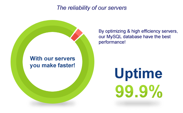 The reliability of our servers, uptime of 99.9%