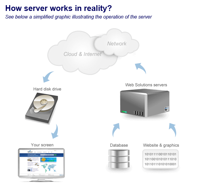 illustration of server working
